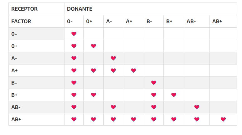 Certificado de Donación de sangre Como Completarlo